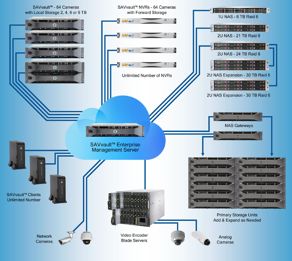 Network video recording system, Network audio video Systems ...