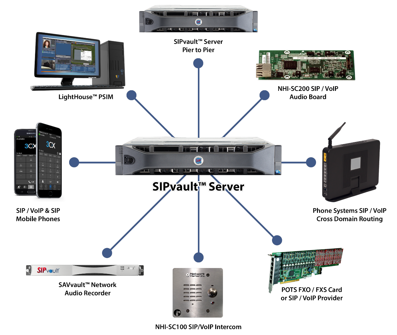 Intercom systems, SIP audio management server - Network Harbor